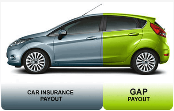 What is Gap Insurance? Definition and Overview - AdvisoryHQ