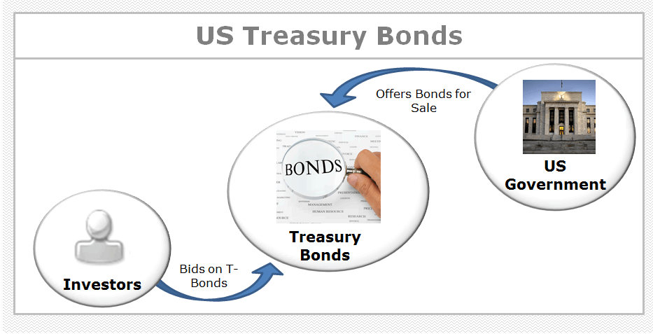what are us treasury bonds  process flow chart  definition