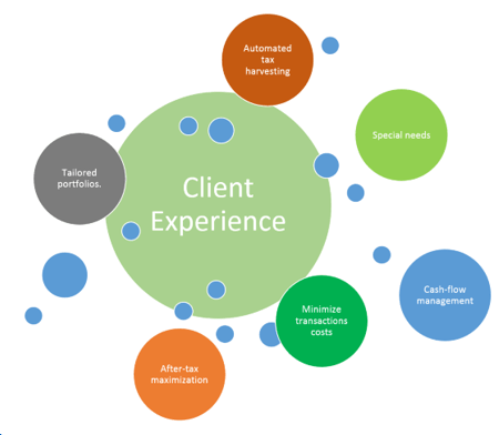 client experience-min