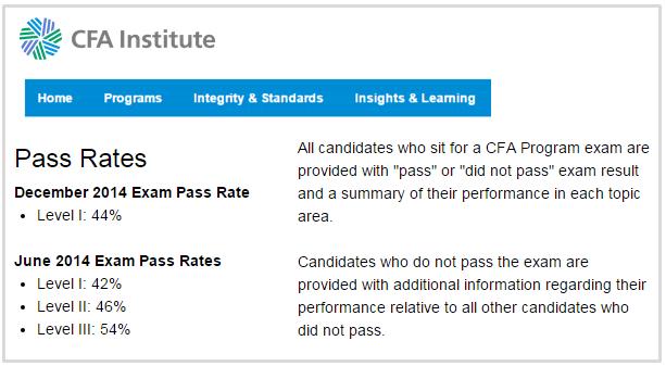 Cfa exam dates