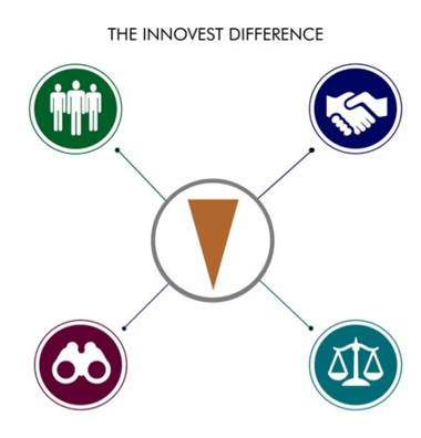 The Innovest Difference