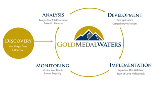 Top Rated Denver Investment Manager - Gold Medal Waters