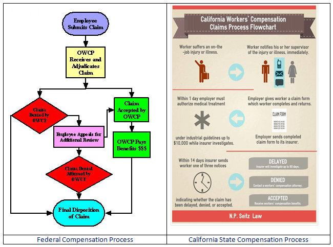 Workers Compensation Process Flowchart