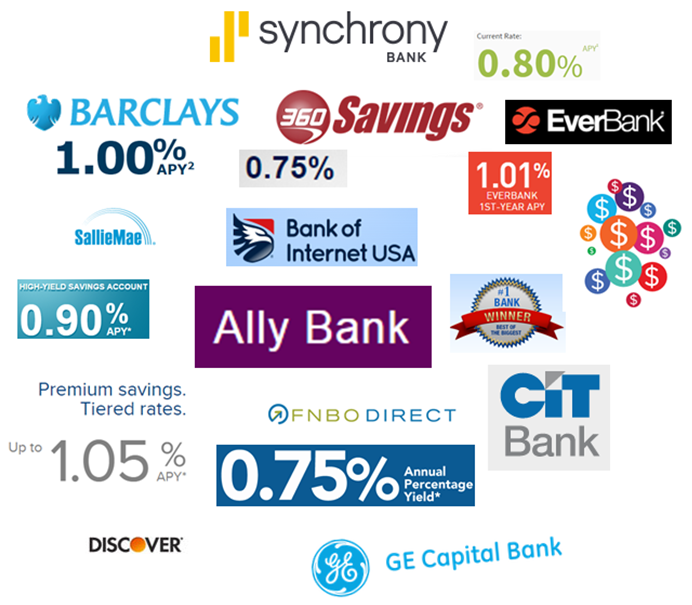 12 Best Banks to Bank with - Banks with No Fees and High-Yield Savings