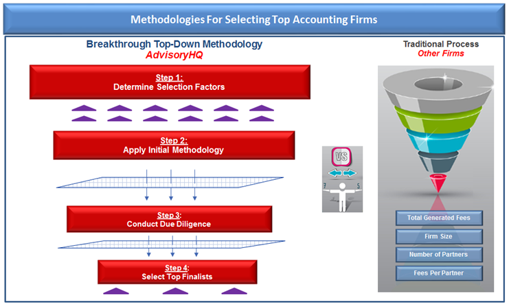 Accounting Firm Selection Methodology