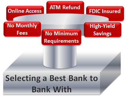 Best Online Banks with the Highest Interest Rate Savings Accounts