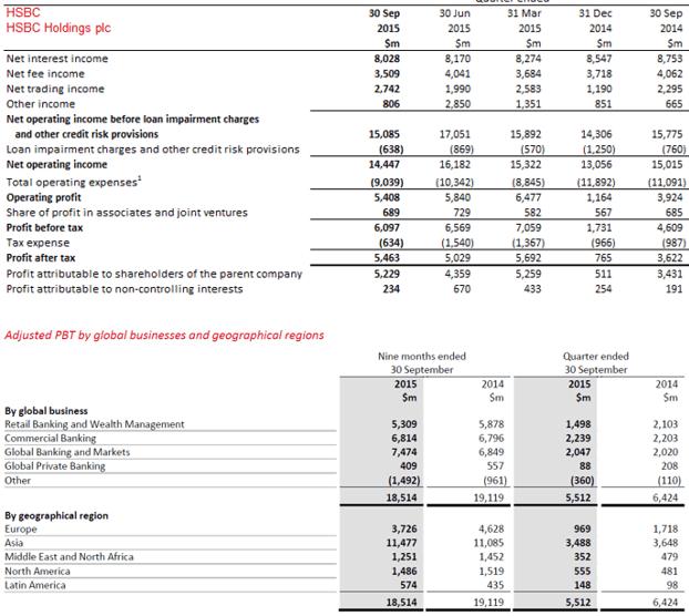 HSBC Financial Statements - Top Largest British Bank-min