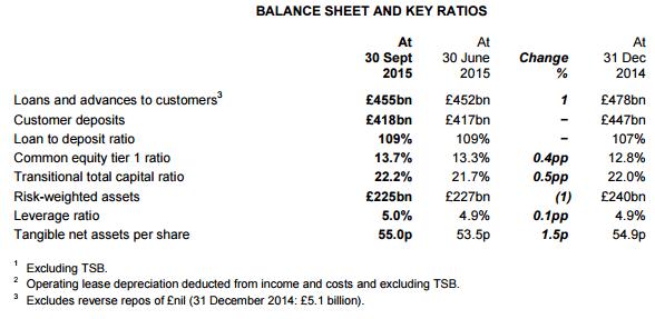 Lloyds-balance-sheet-top-banks-in-uk-min