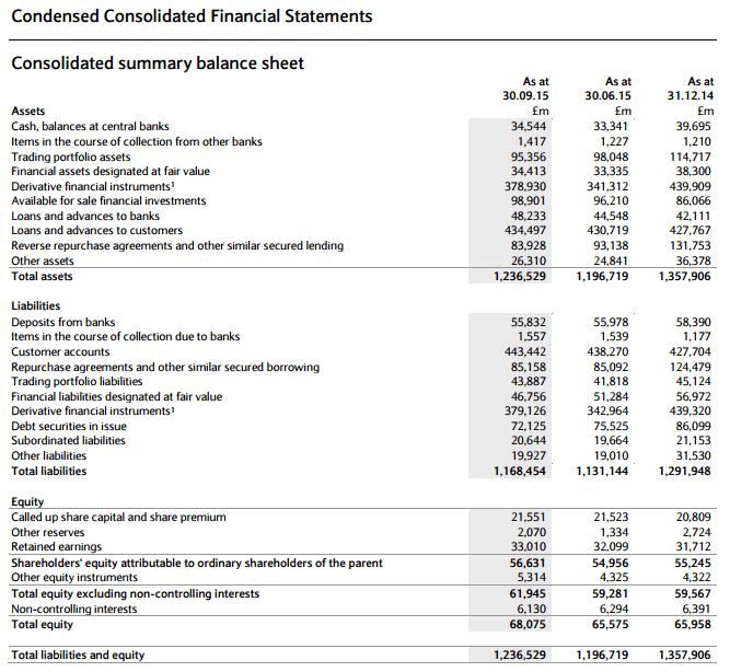 best-bank-in-uk-Barclays-financial-statements-min
