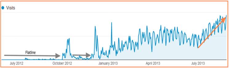 Increase-in-user-traffic-min