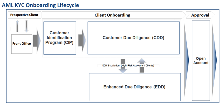 The On Boarding Life Cycle Of Anti Money Laundering Know