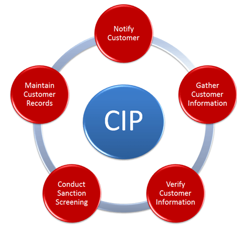 Five-Key-Requirements-Process-Customer-Identification-Program-CIP