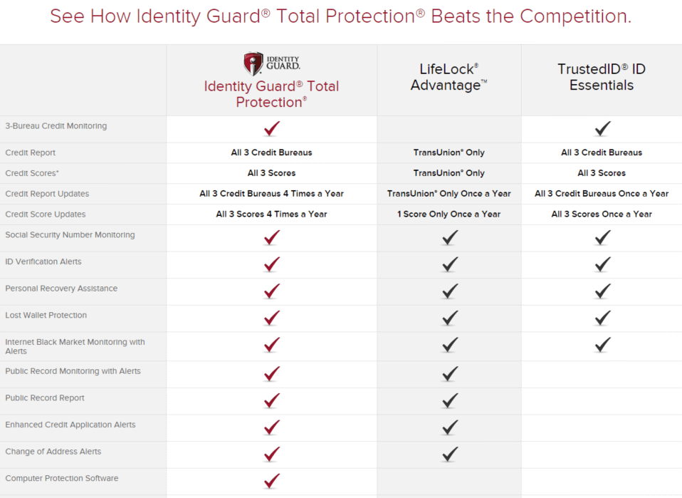 Identity theft protection companies comparison