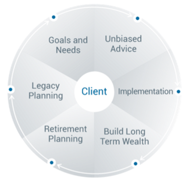 About Greystone Wealth Advisors (Top Ranking New York, NY Wealth Manager)