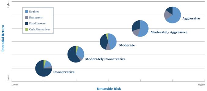 Ascendant Risk and Return Chart-min