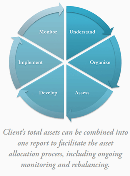 Avalon Advisors Wealth Management Process-min