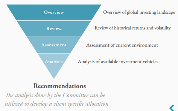 Avalon Recommendation Analysis-min