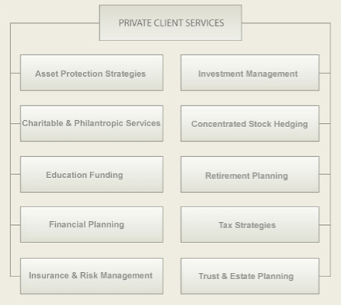 Capstone Wealth Management Review