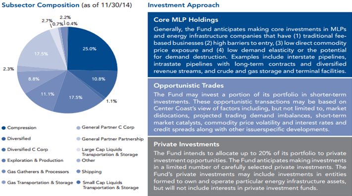 Center Coast Subsector Composition-min