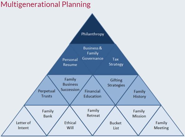DeRose Financial Planning Multigenerational Planning-min