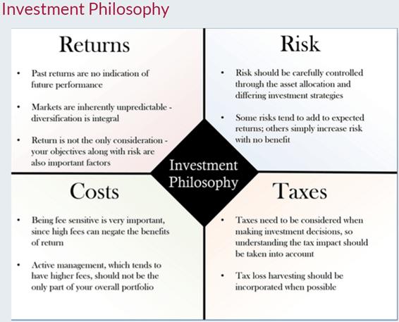 Derose Financial Planning Philosophy-min