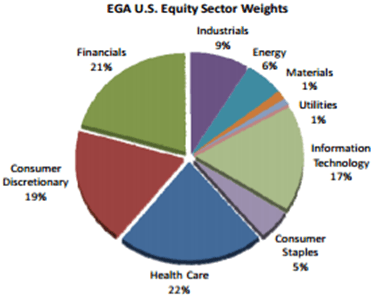 EGA US Equity Sector Weights-min