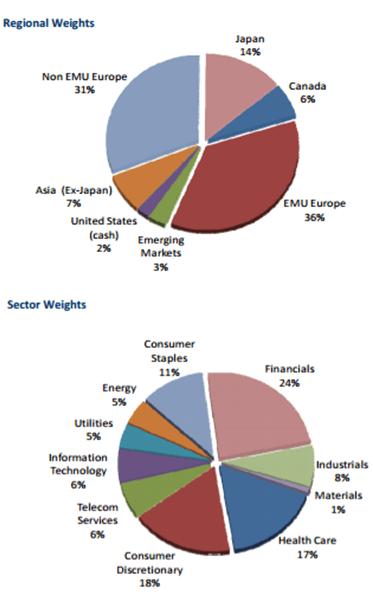 Eagle Global Regional-Sector Weights-min