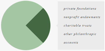 Ensemble Capital Management Philanthropic Chart-min