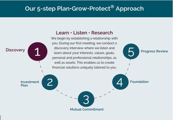 Francis Financial - 5 Step Process