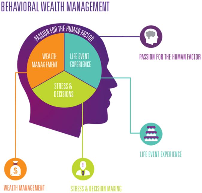 USAA Wealth Manager Reviews | Glassdoor