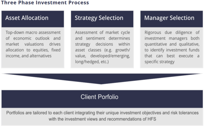 Investment Process - Best Dallas, Texas Advisor