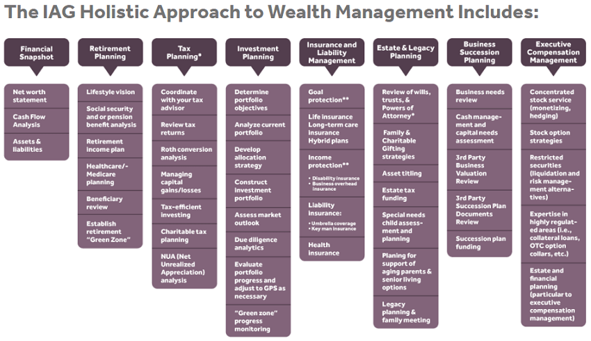 Milwaukee-Wealth Advisors Holistic Plan