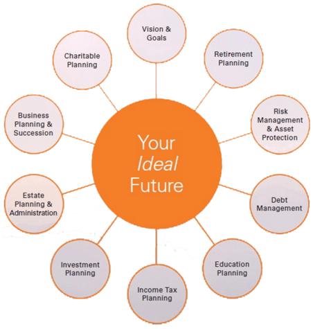 Savant Capital Management Key Planning Areas-min