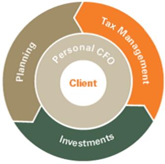 Savant Capital Management Strategy-min