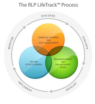 The RLP LifeTrack Process
