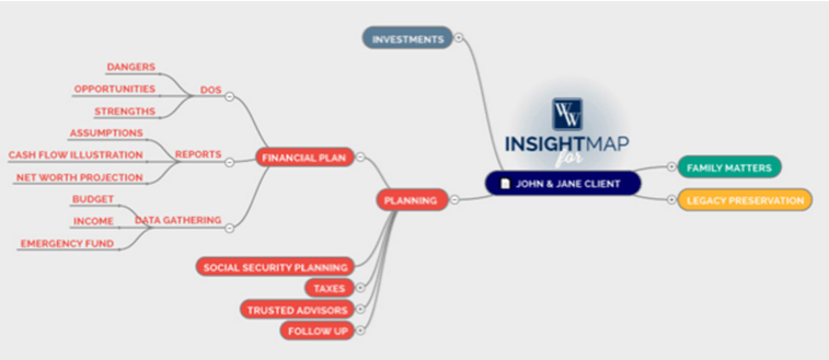 Wheaton Wealth InsightMap Technology Features-min