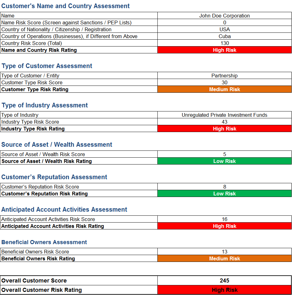 Aml risk assessment template and sample rating matrix for Anti money laundering program template
