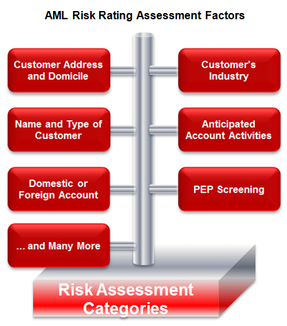 bsa risk assessment template unified governance risk and