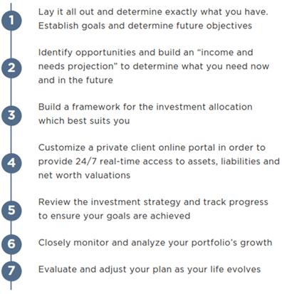 HCR Wealth - 7-Step Planning Process-min