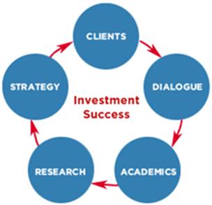 Align Wealth Management Investment Success-min