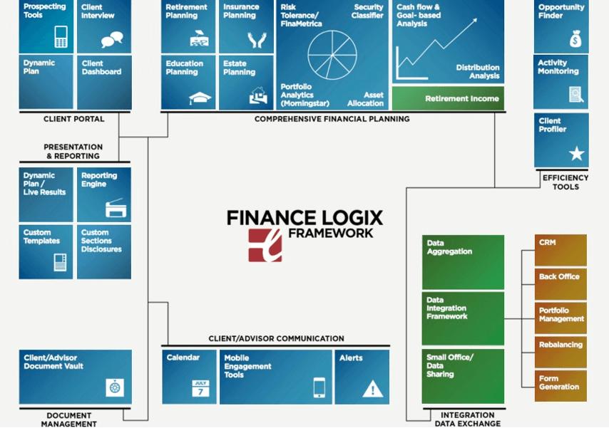 Finance Logix® Framework-min