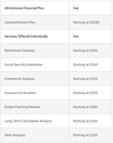 Mintco Financial Associated Costs-min