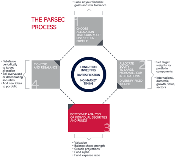 Parsec Financial, Inc. Investment Planning Process-min