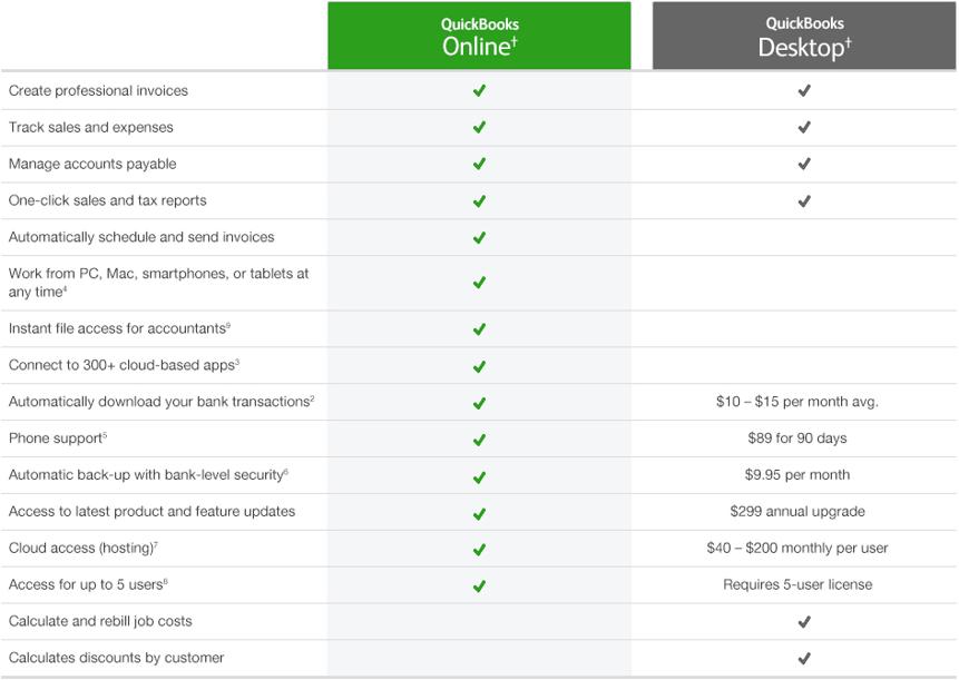 QuickBooks Online versus QuickBooks Desktop-min