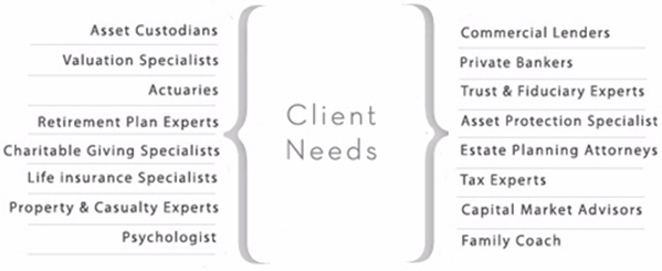 Warburton Capital Client Needs-min