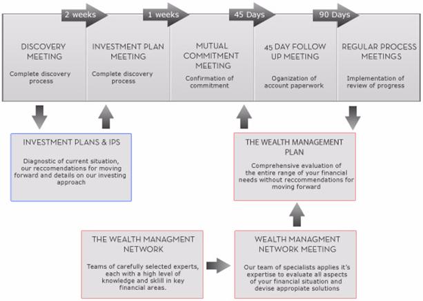 Warburton Capital Detailed, Customized Process-min