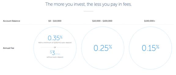 best retirement software fees-min