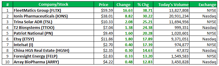 Top forex gainers