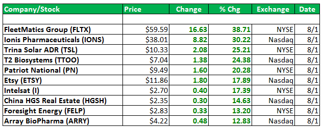 top losers stock market today