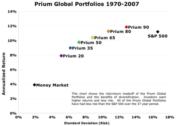 Prium Investment Management, Inc. Global Portfolios-min